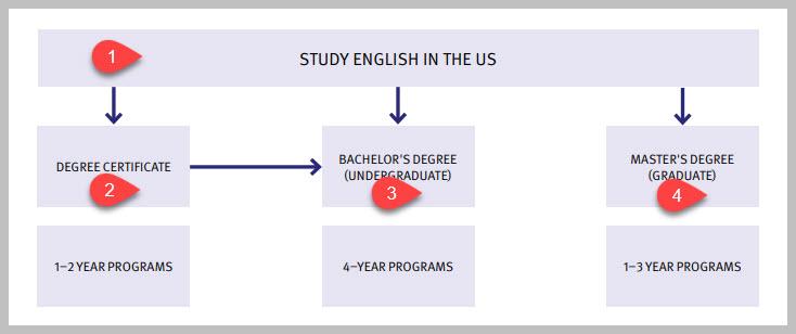 สมัครมหาวิทยาลัยอเมริกา